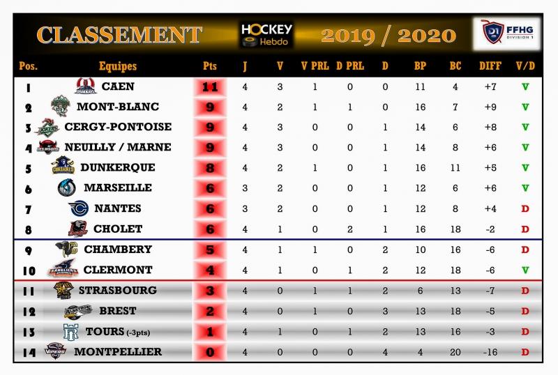 Photo hockey Division 1 - Division 1 - Division 1 - Tendances du 5